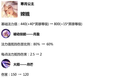 《王者荣耀》64张皮肤体验卡发放 1月1日体验服更新内容一览