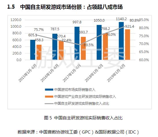中国自主研发游戏实际销售收入占比(图源游戏工委)
