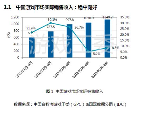 中国游戏市场实际销售收入(图源游戏工委)