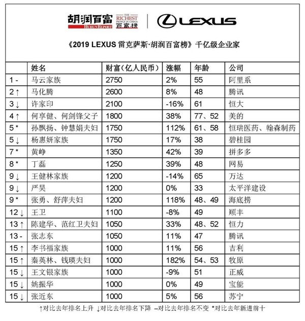2019胡润财富榜千亿级企业家(图源胡润百富)